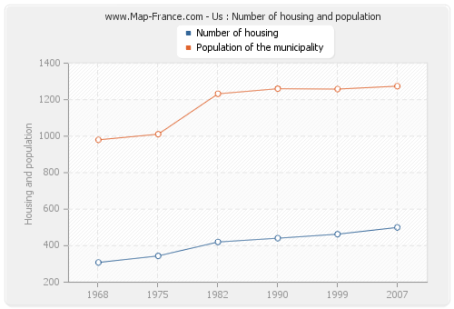 Us : Number of housing and population