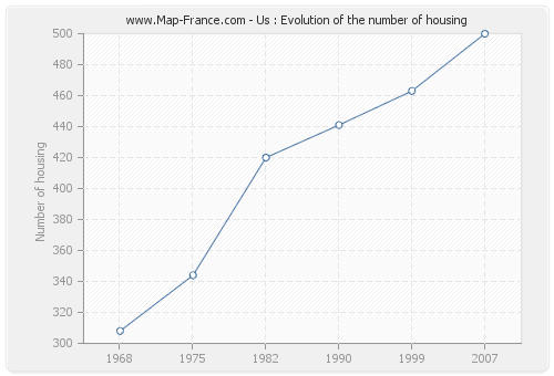 Us : Evolution of the number of housing