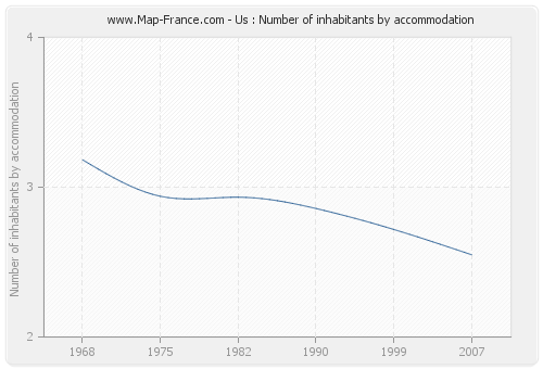 Us : Number of inhabitants by accommodation