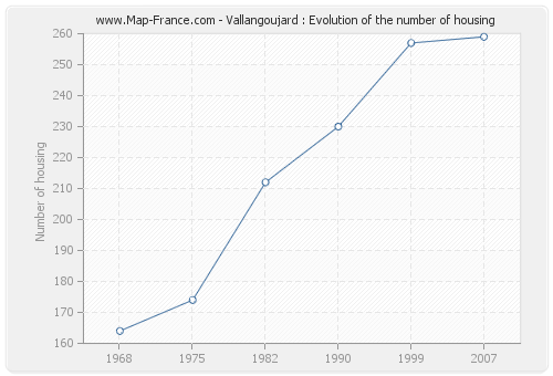 Vallangoujard : Evolution of the number of housing