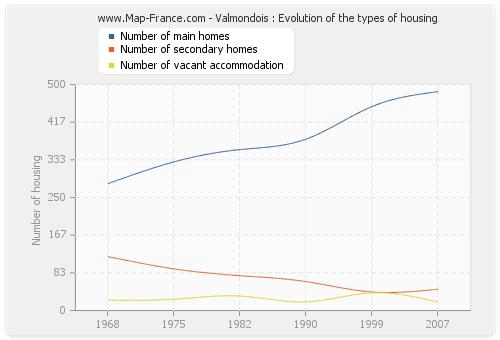Valmondois : Evolution of the types of housing