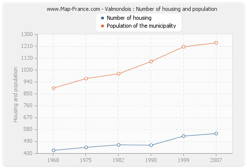 Valmondois : Number of housing and population