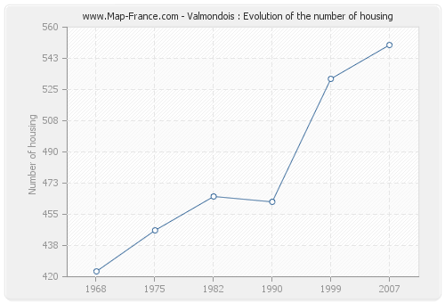 Valmondois : Evolution of the number of housing