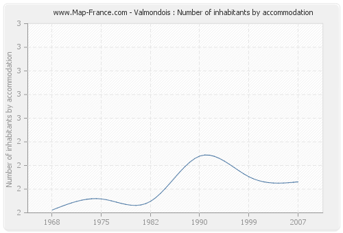 Valmondois : Number of inhabitants by accommodation