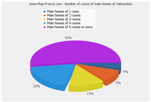 Number of rooms of main homes of Valmondois