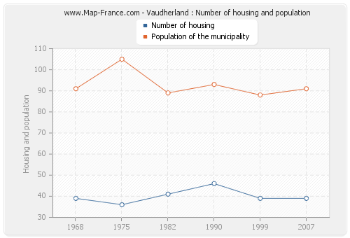 Vaudherland : Number of housing and population