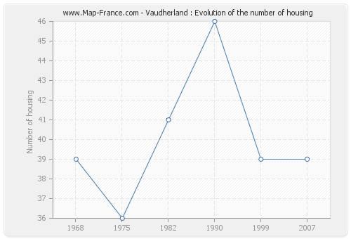 Vaudherland : Evolution of the number of housing
