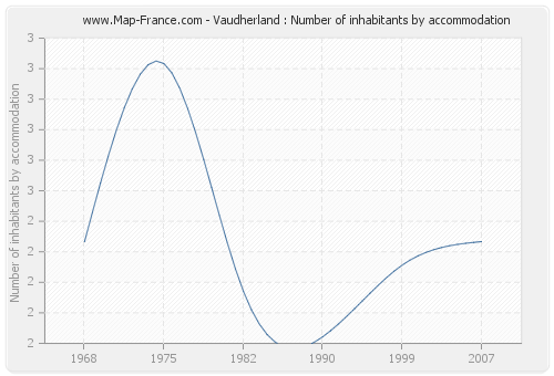 Vaudherland : Number of inhabitants by accommodation