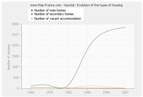 Vauréal : Evolution of the types of housing