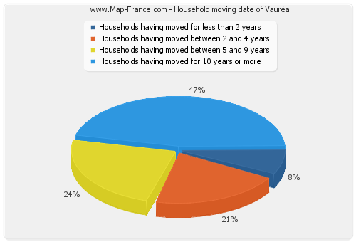 Household moving date of Vauréal