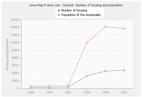 Vauréal : Number of housing and population