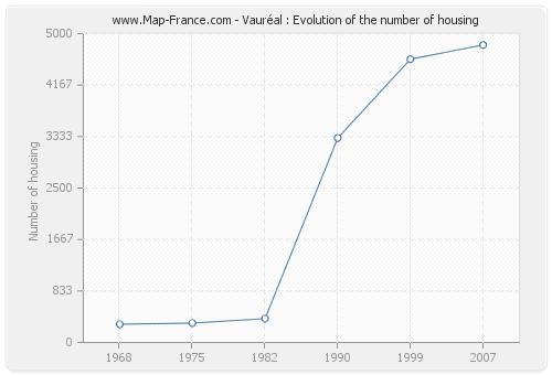 Vauréal : Evolution of the number of housing