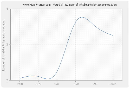 Vauréal : Number of inhabitants by accommodation