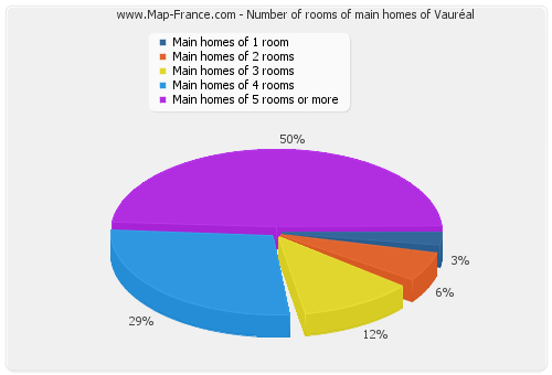 Number of rooms of main homes of Vauréal