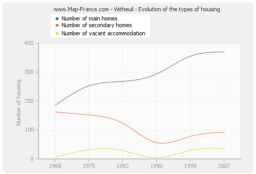 Vétheuil : Evolution of the types of housing