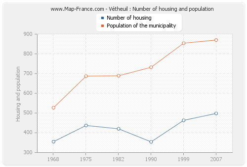 Vétheuil : Number of housing and population
