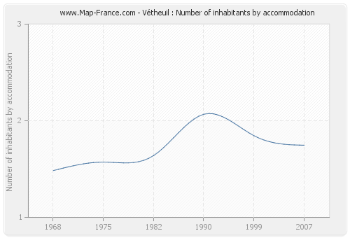 Vétheuil : Number of inhabitants by accommodation