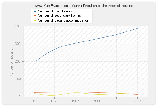 Vigny : Evolution of the types of housing