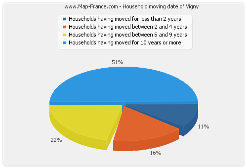Household moving date of Vigny