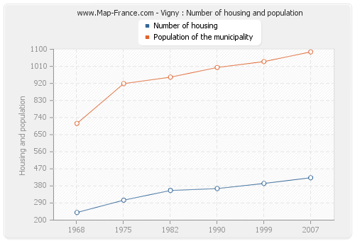 Vigny : Number of housing and population