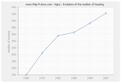 Vigny : Evolution of the number of housing