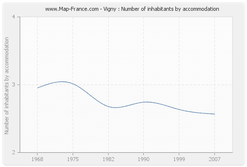 Vigny : Number of inhabitants by accommodation