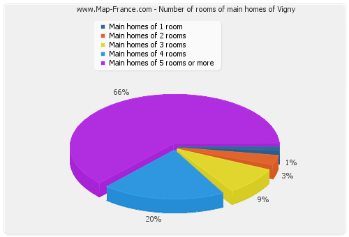 Number of rooms of main homes of Vigny