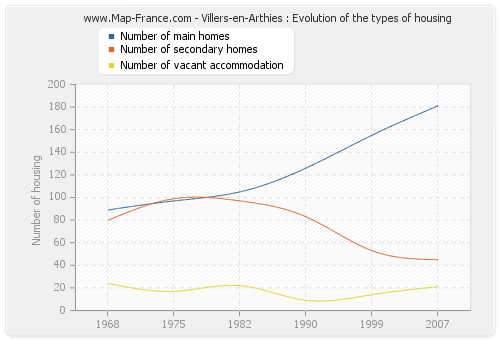 Villers-en-Arthies : Evolution of the types of housing