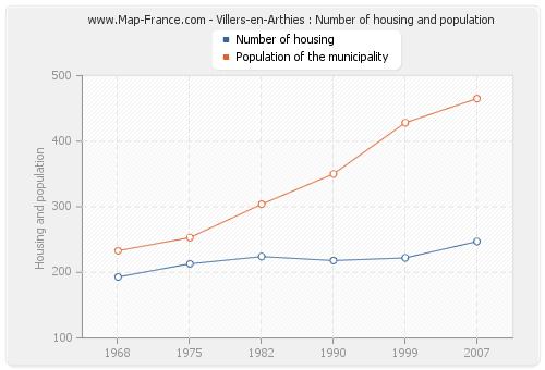 Villers-en-Arthies : Number of housing and population