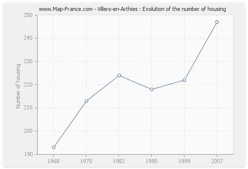 Villers-en-Arthies : Evolution of the number of housing