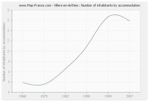 Villers-en-Arthies : Number of inhabitants by accommodation