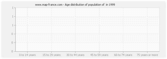Age distribution of population of  in 1999