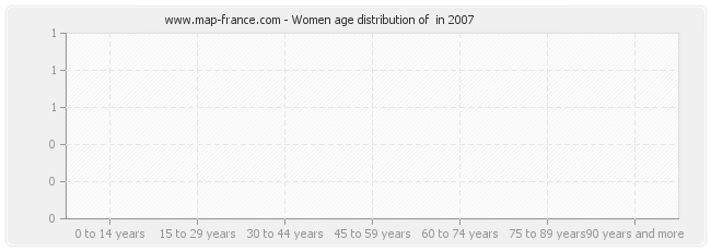 Women age distribution of  in 2007