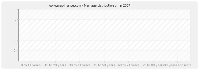 Men age distribution of  in 2007
