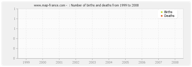 : Number of births and deaths from 1999 to 2008