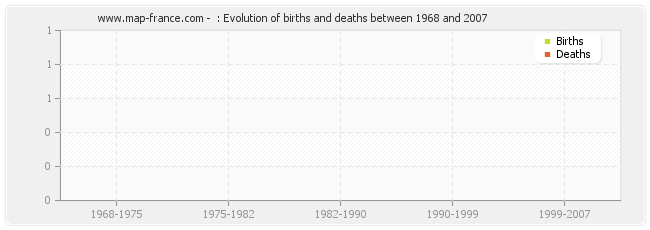 : Evolution of births and deaths between 1968 and 2007