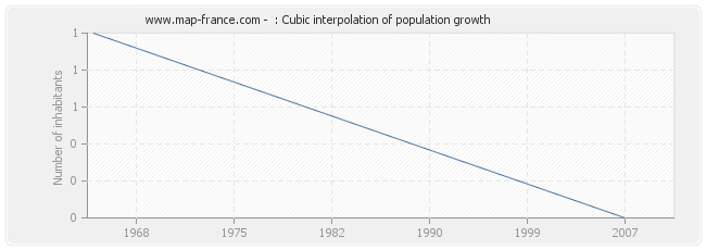: Cubic interpolation of population growth
