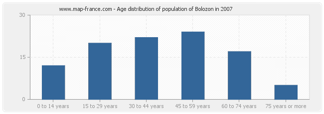 Age distribution of population of Bolozon in 2007