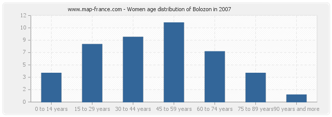 Women age distribution of Bolozon in 2007