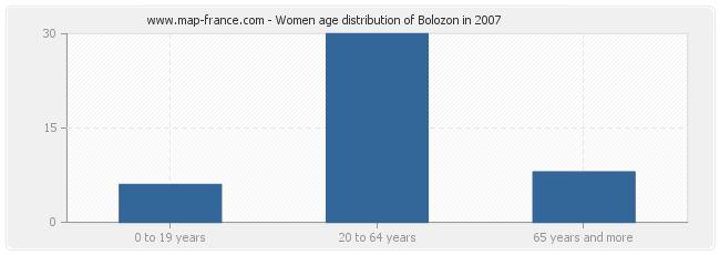 Women age distribution of Bolozon in 2007