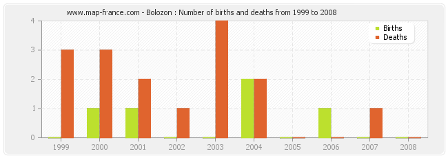 Bolozon : Number of births and deaths from 1999 to 2008