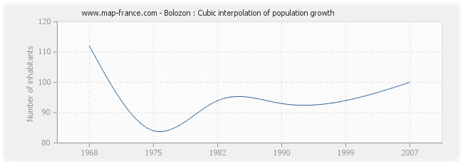 Bolozon : Cubic interpolation of population growth