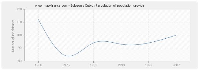 Bolozon : Cubic interpolation of population growth