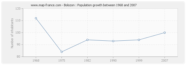 Population Bolozon