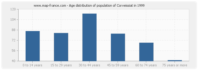 Age distribution of population of Corveissiat in 1999