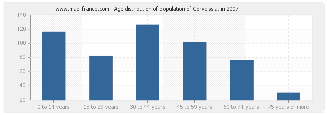 Age distribution of population of Corveissiat in 2007