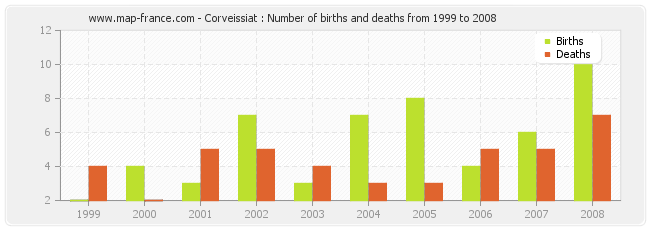 Corveissiat : Number of births and deaths from 1999 to 2008