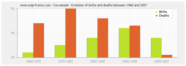 Corveissiat : Evolution of births and deaths between 1968 and 2007