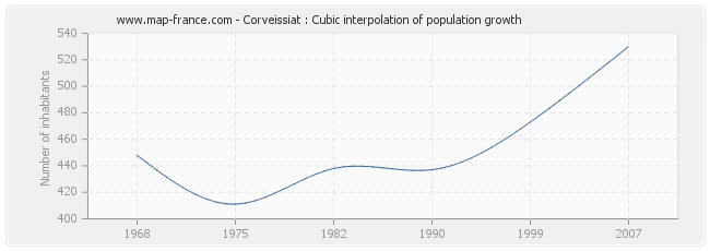 Corveissiat : Cubic interpolation of population growth