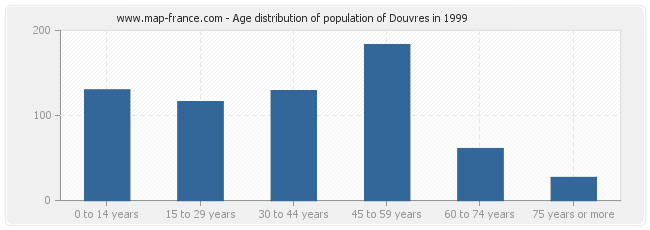 Age distribution of population of Douvres in 1999